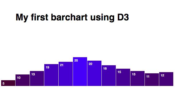d3 bar chart data